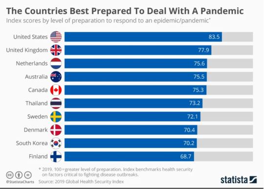 countries prepared for a pandemic